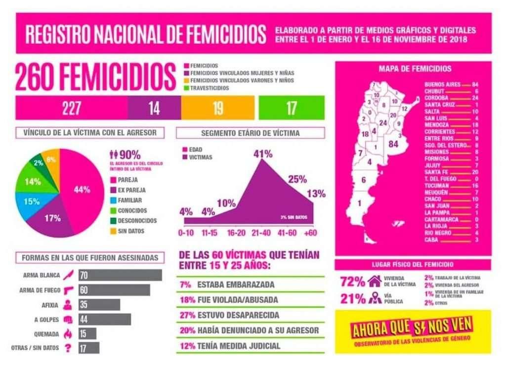 Feminicidios en Argentina